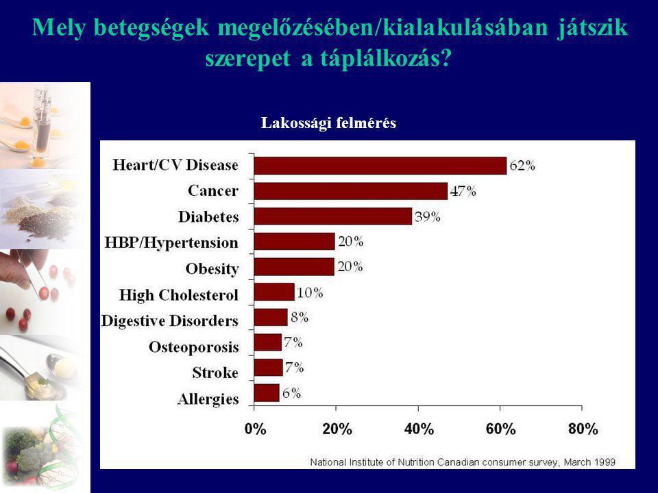 Mely betegségek megelőzésében/kialakulásában játszik szerepet a táplálkozás
