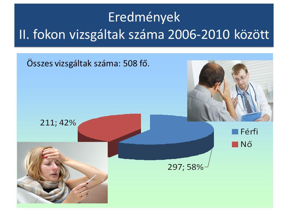 Eredmények II. fokon vizsgáltak száma 2006-2010 között