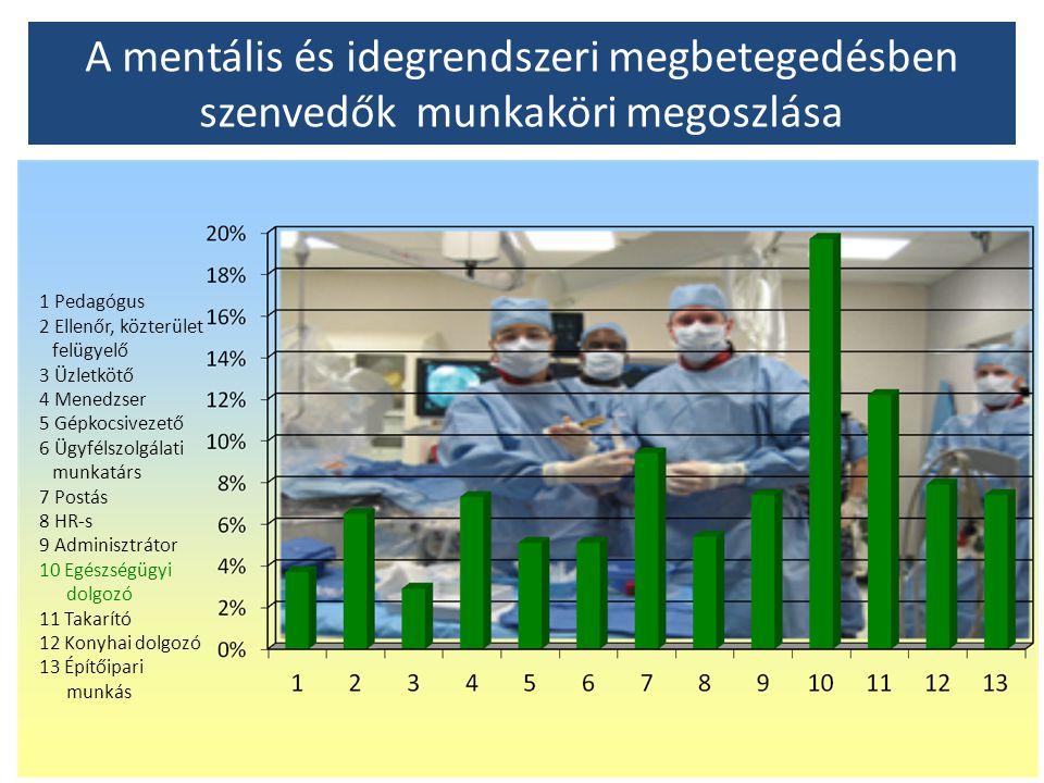 A mentális és idegrendszeri megbetegedésben szenvedők munkaköri megoszlása