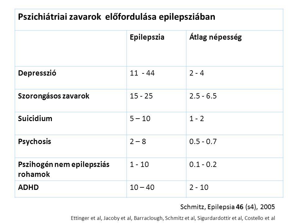 Pszichiátriai zavarok előfordulása epilepsziában