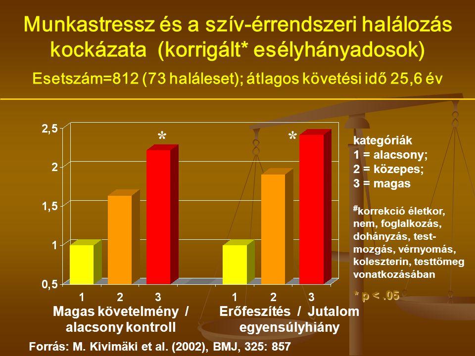 Munkastressz és a szív-érrendszeri halálozás kockázata (korrigált