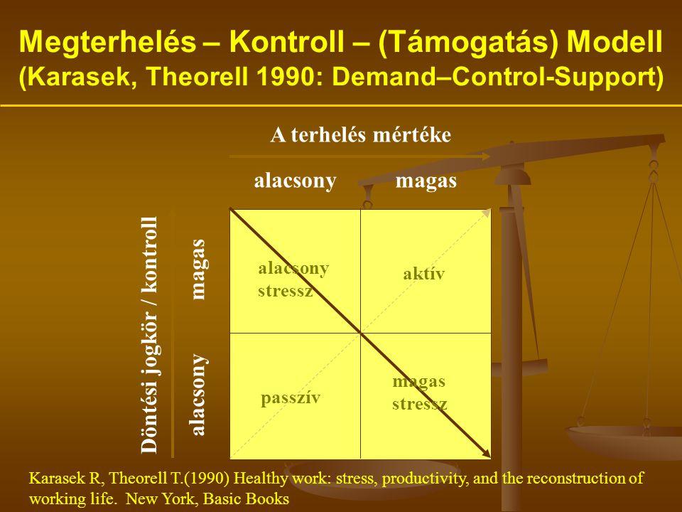 Megterhelés – Kontroll – (Támogatás) Modell (Karasek, Theorell 1990: Demand–Control-Support)