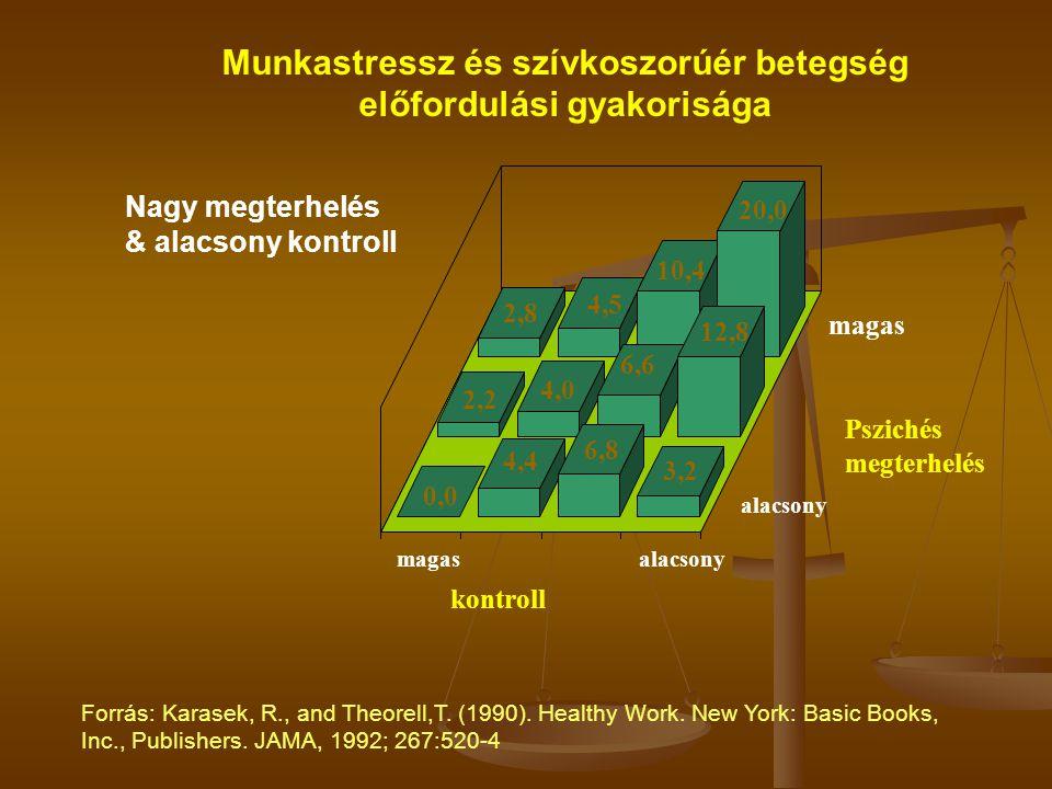 Munkastressz és szívkoszorúér betegség előfordulási gyakorisága