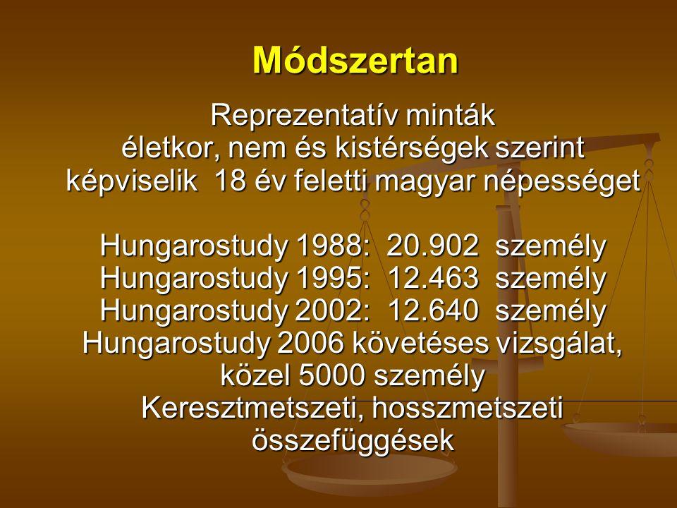 Módszertan Reprezentatív minták