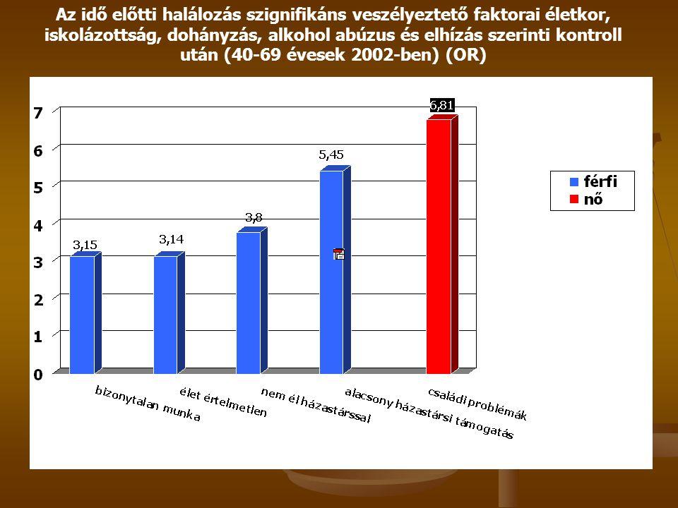 Az idő előtti halálozás szignifikáns veszélyeztető faktorai életkor, iskolázottság, dohányzás, alkohol abúzus és elhízás szerinti kontroll után (40-69 évesek 2002-ben) (OR)