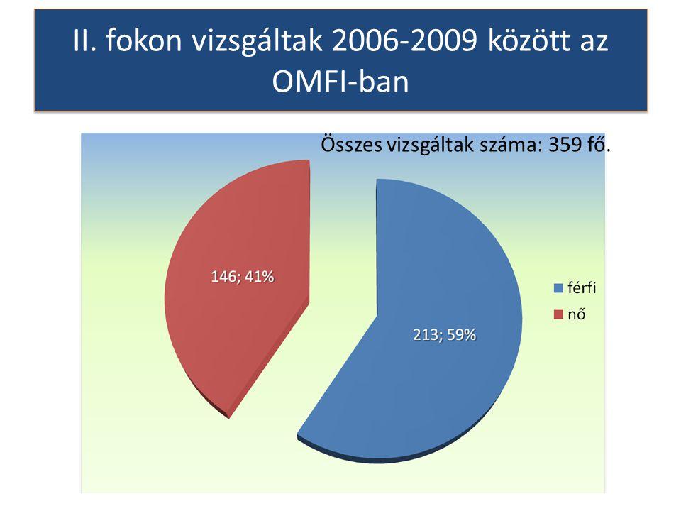 II. fokon vizsgáltak 2006-2009 között az OMFI-ban