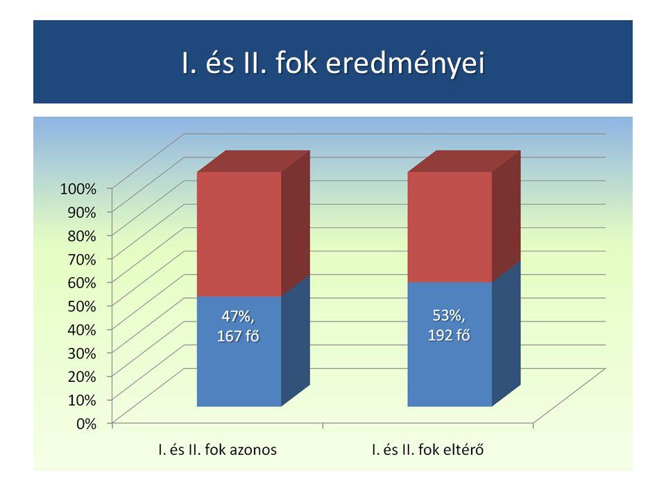 I. és II. fok eredményei