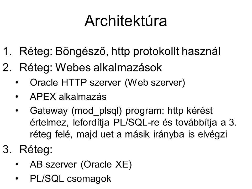Architektúra Réteg: Böngésző, http protokollt használ