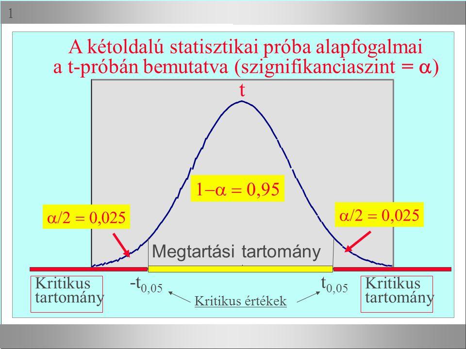 t A kétoldalú statisztikai próba alapfogalmai