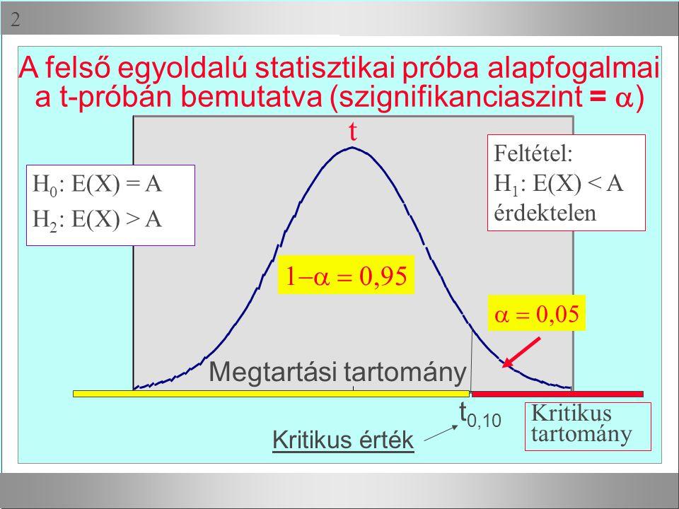 t A felső egyoldalú statisztikai próba alapfogalmai