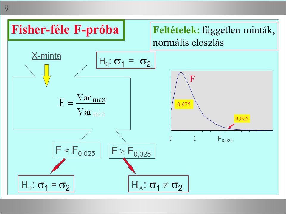 Fisher-féle F-próba Feltételek: független minták, normális eloszlás