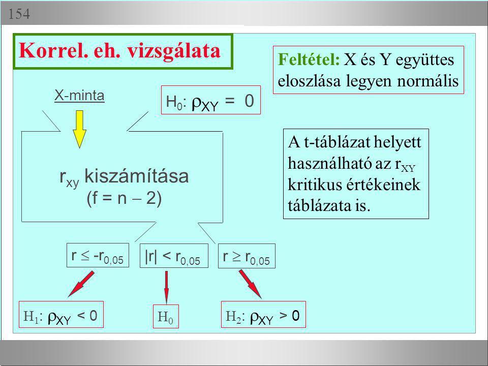 Néhány példa intervallumbecslésre ( nem ismert,  = 0,95)