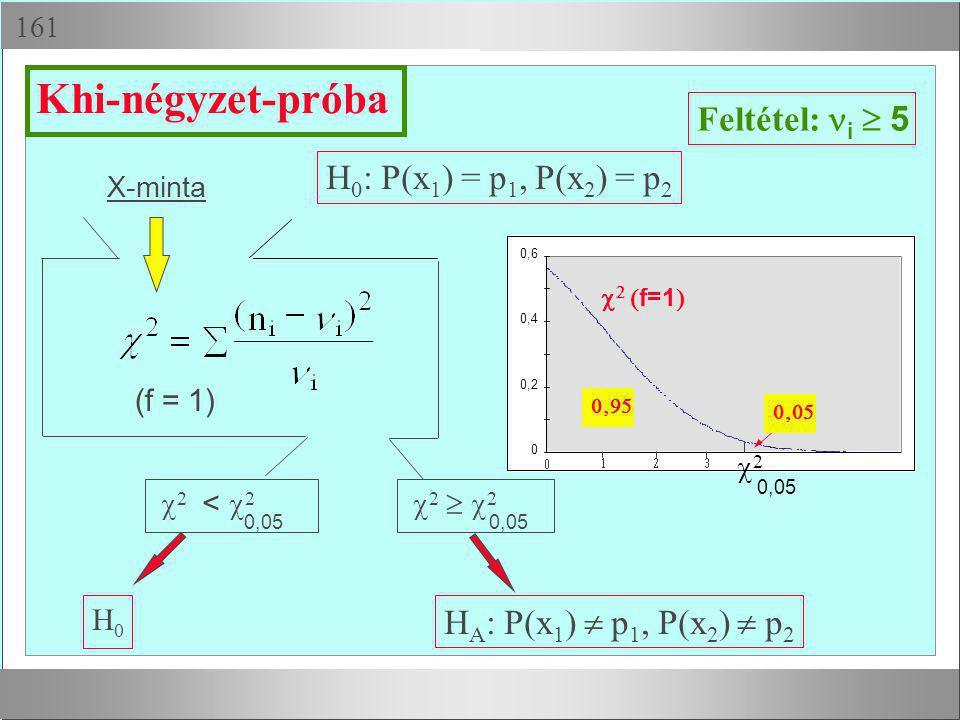 Egymintás t-próba t t = Feltétel: X normális eloszlású s 