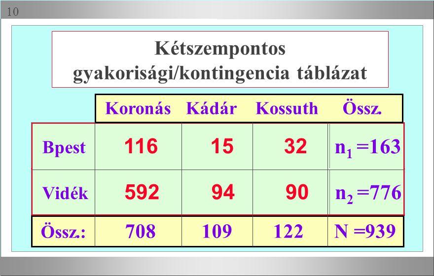 Kétszempontos gyakorisági/kontingencia táblázat