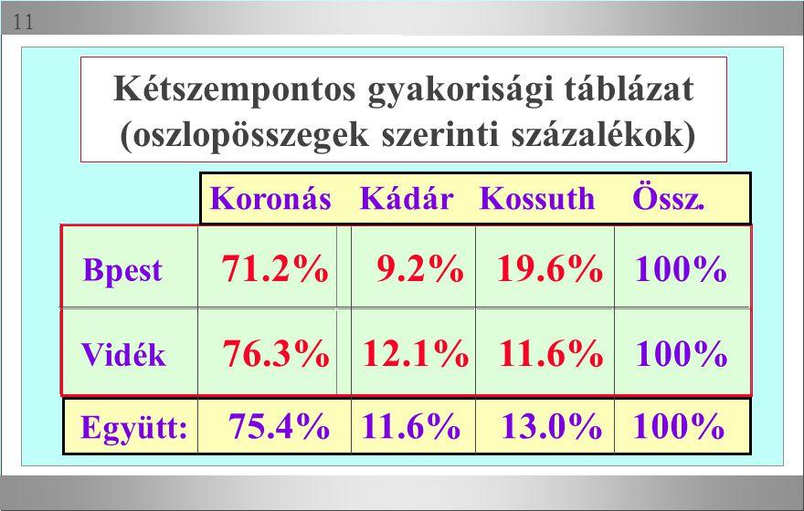 Kétszempontos gyakorisági táblázat (oszlopösszegek szerinti százalékok)
