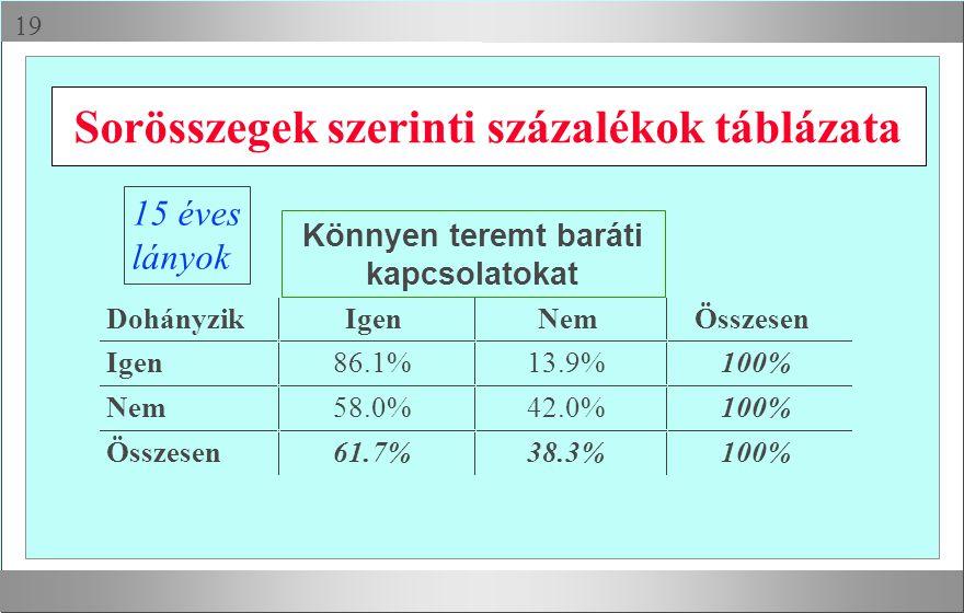 Sorösszegek szerinti százalékok táblázata