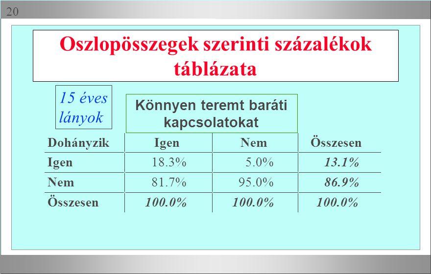 Oszlopösszegek szerinti százalékok táblázata