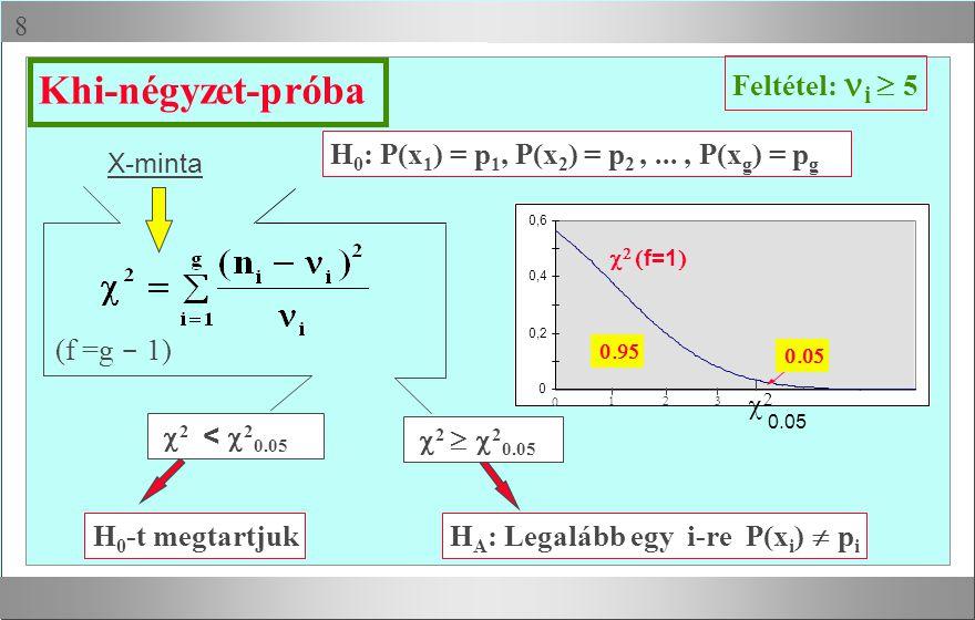 Khi-négyzet-próba Feltétel: ni ³ 5