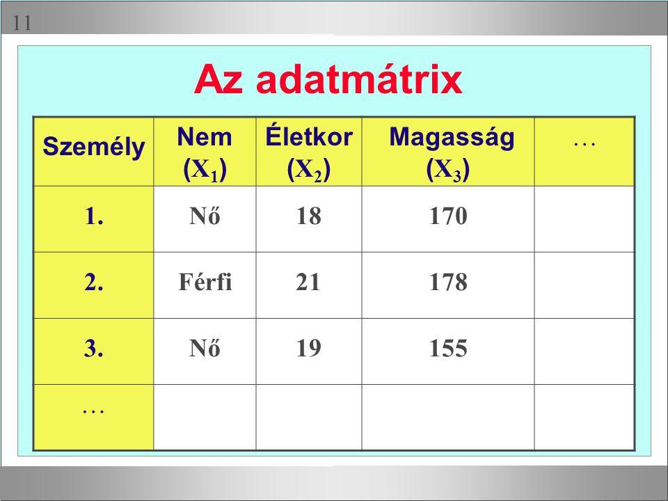 Az adatmátrix Személy Nem (X1) Életkor (X2) Magasság (X3) … 1. Nő 18