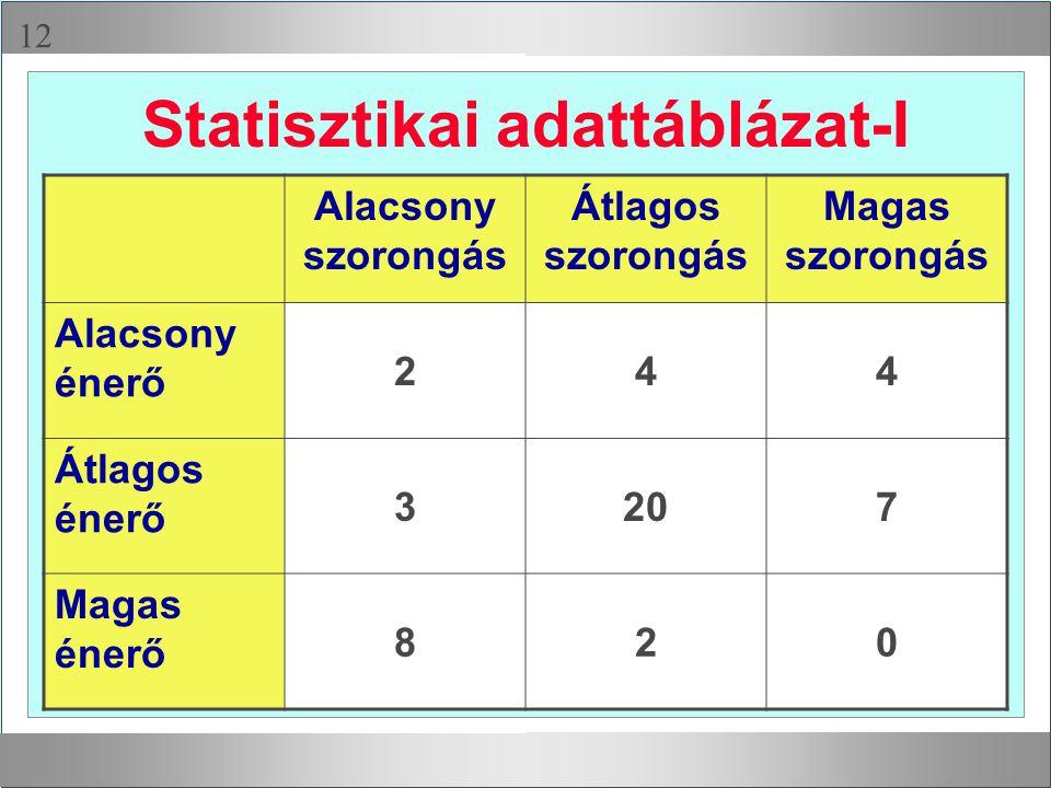 Statisztikai adattáblázat-I