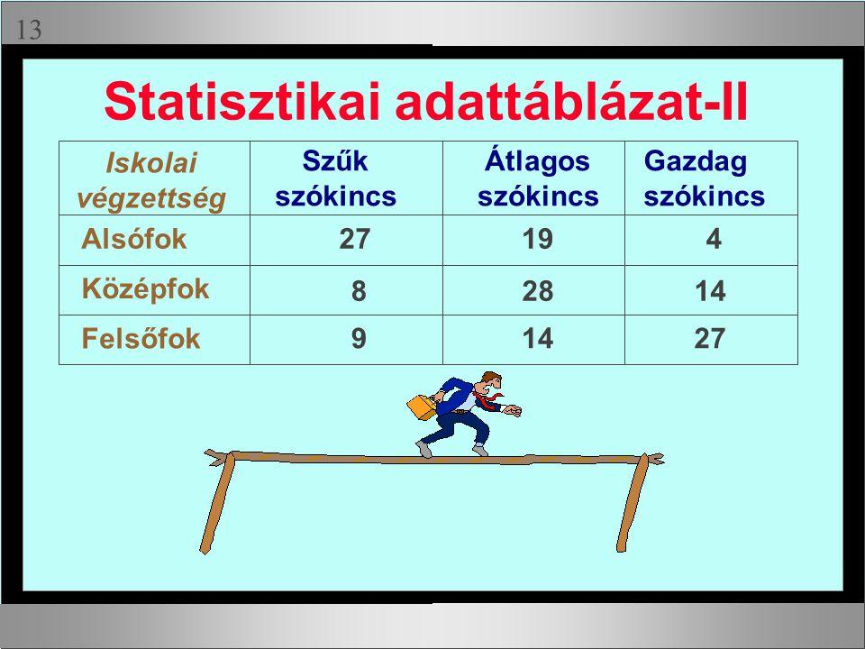 Statisztikai adattáblázat-II