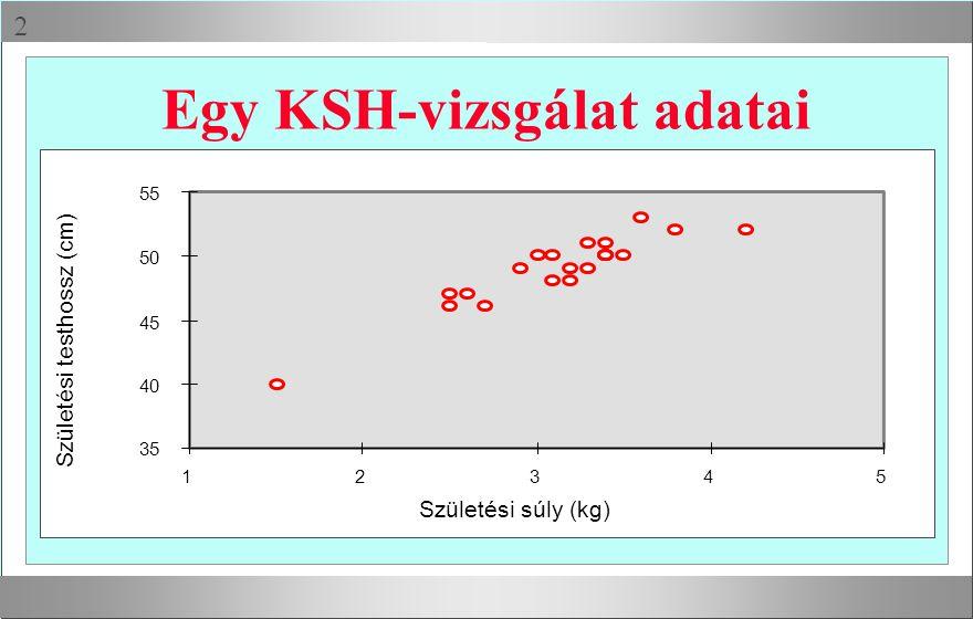 Egy KSH-vizsgálat adatai