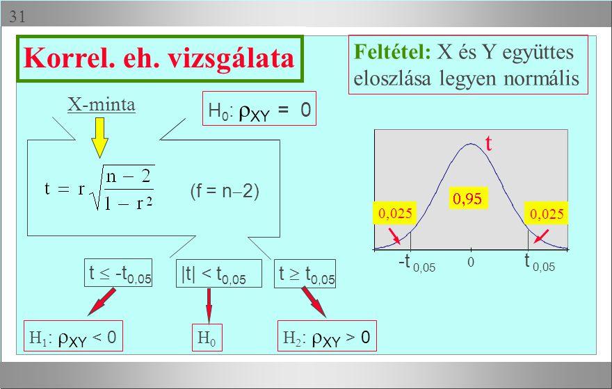 Korrel. eh. vizsgálata t Feltétel: X és Y együttes