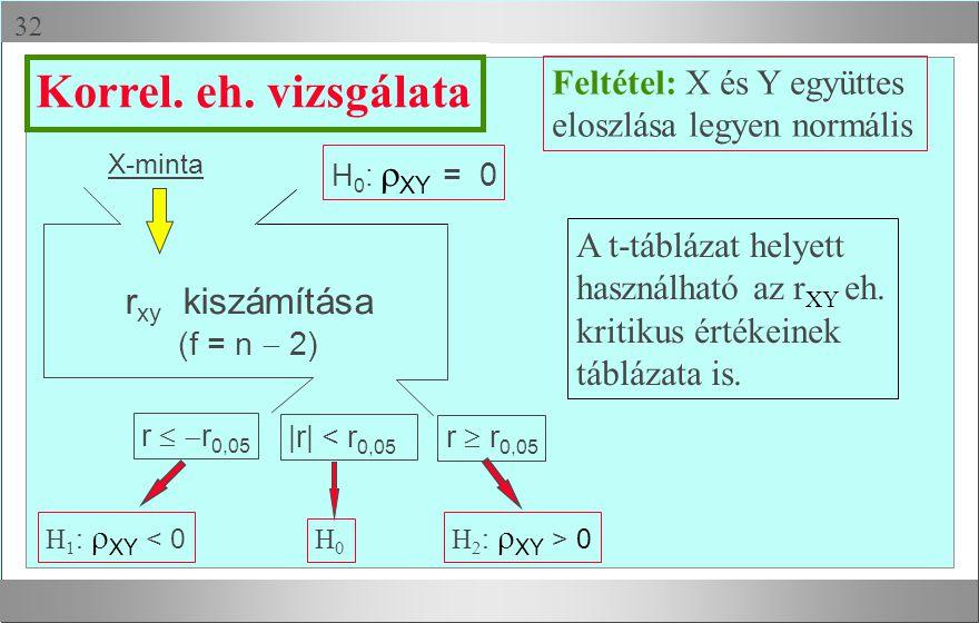 Korrel. eh. vizsgálata rxy kiszámítása Feltétel: X és Y együttes