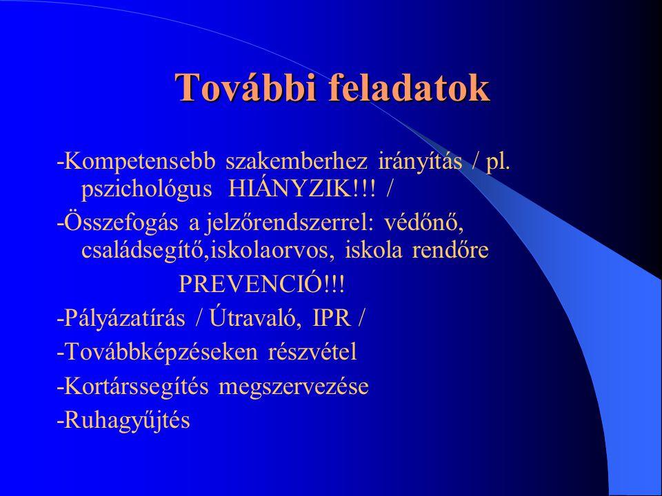 További feladatok -Kompetensebb szakemberhez irányítás / pl. pszichológus HIÁNYZIK!!! /
