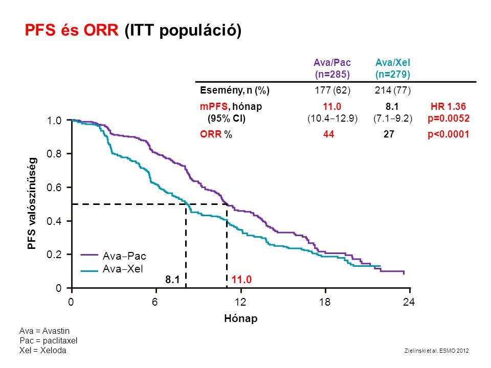 PFS és ORR (ITT populáció)