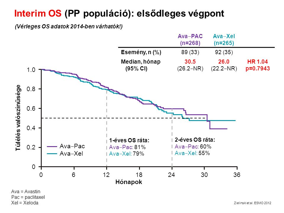 Interim OS (PP populáció): elsődleges végpont