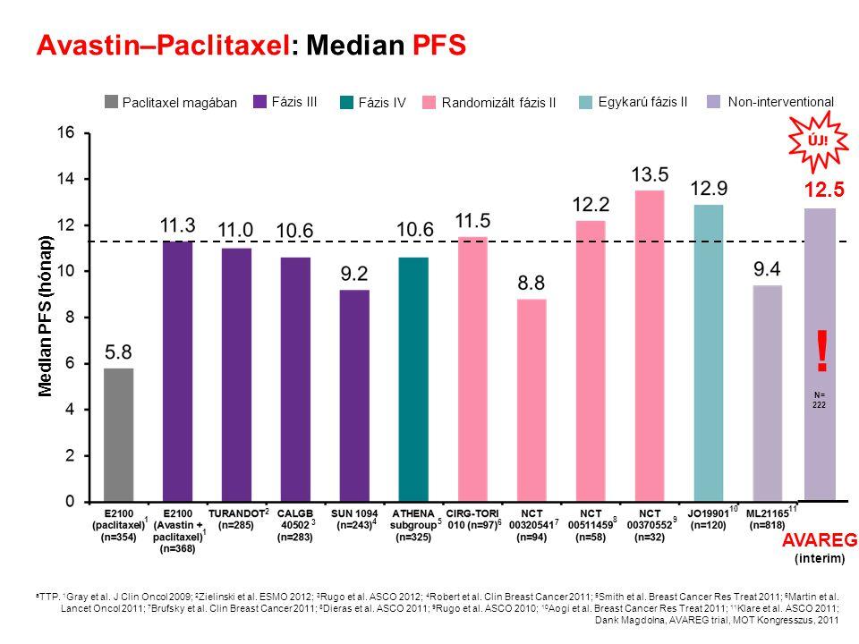 Avastin–Paclitaxel: Median PFS