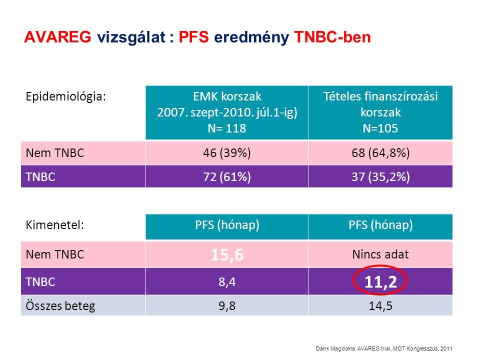 AVAREG vizsgálat : PFS eredmény TNBC-ben