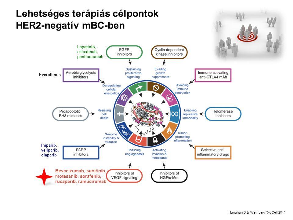 Lehetséges terápiás célpontok HER2-negatív mBC-ben
