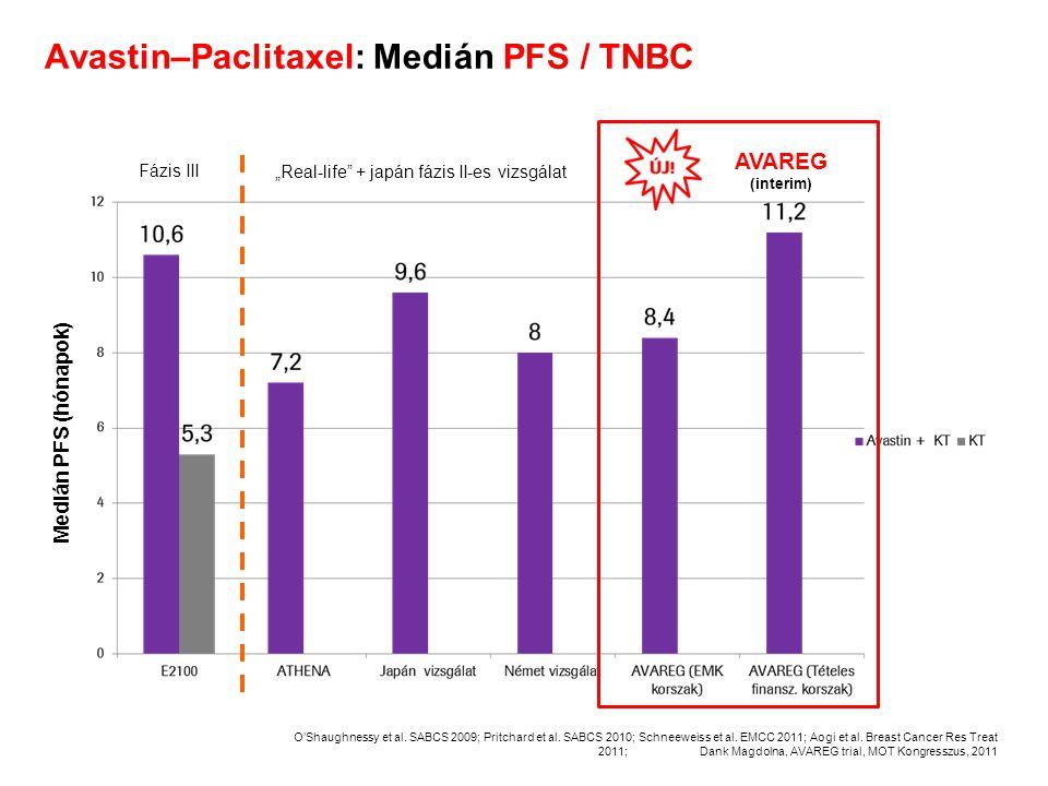 Avastin–Paclitaxel: Medián PFS / TNBC