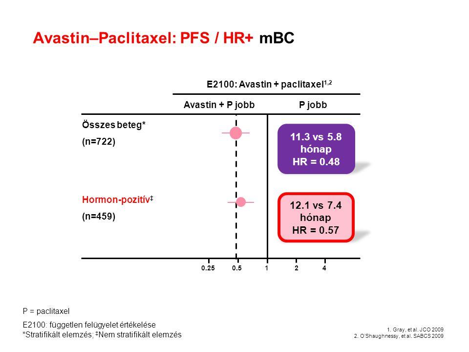 Avastin–Paclitaxel: PFS / HR+ mBC