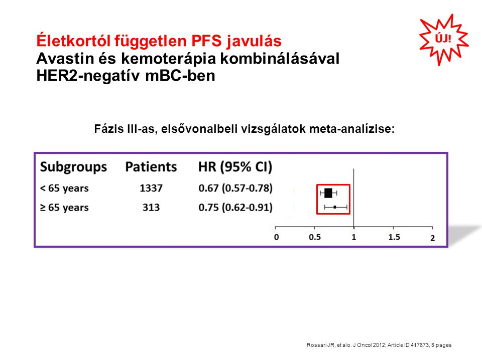 Életkortól független PFS javulás Avastin és kemoterápia kombinálásával HER2-negatív mBC-ben Fázis III-as, elsővonalbeli vizsgálatok meta-analízise: