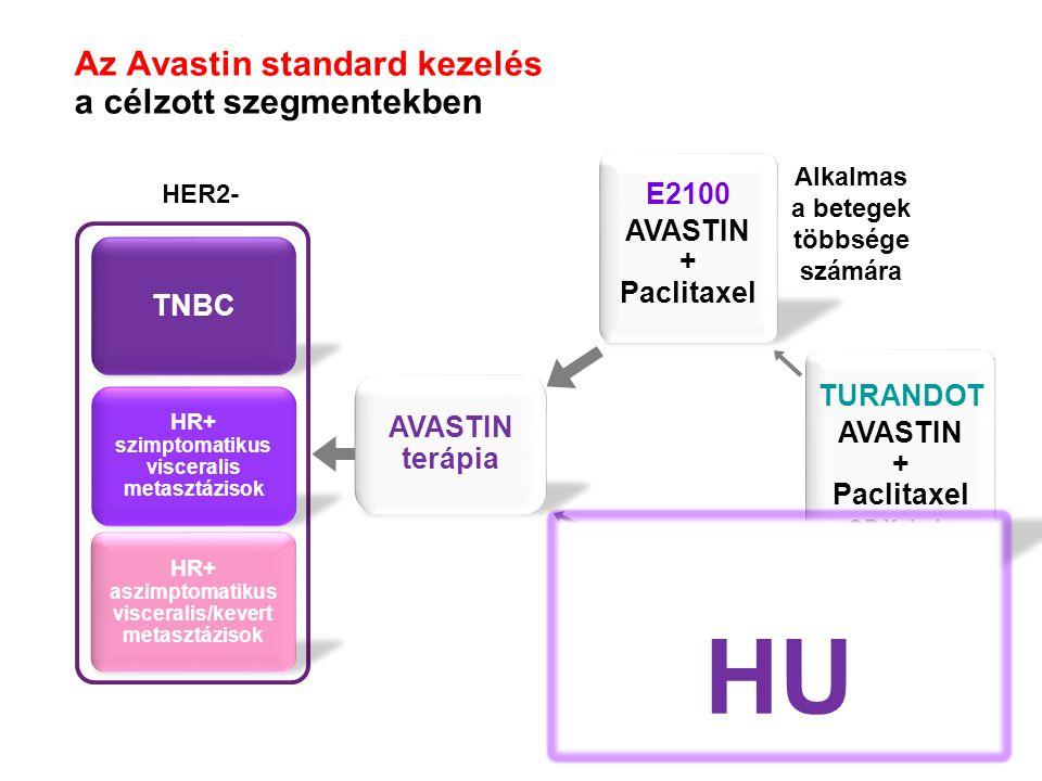 Az Avastin standard kezelés a célzott szegmentekben