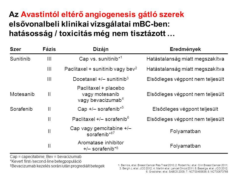 Az Avastintól eltérő angiogenesis gátló szerek elsővonalbeli klinikai vizsgálatai mBC-ben: hatásosság / toxicitás még nem tisztázott …