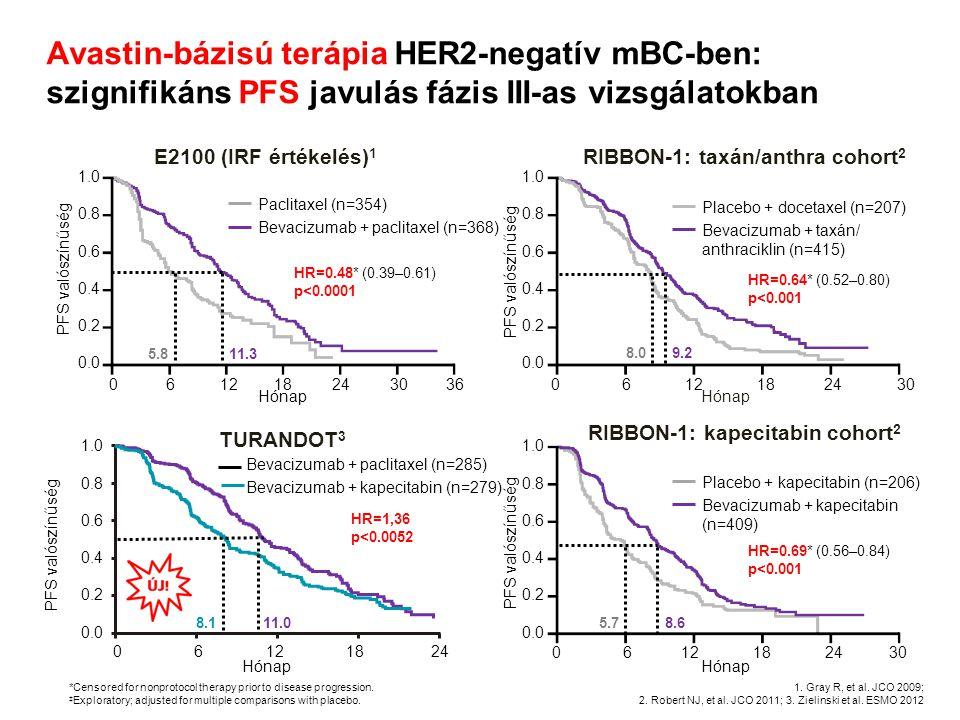 RIBBON-1: taxán/anthra cohort2 RIBBON-1: kapecitabin cohort2
