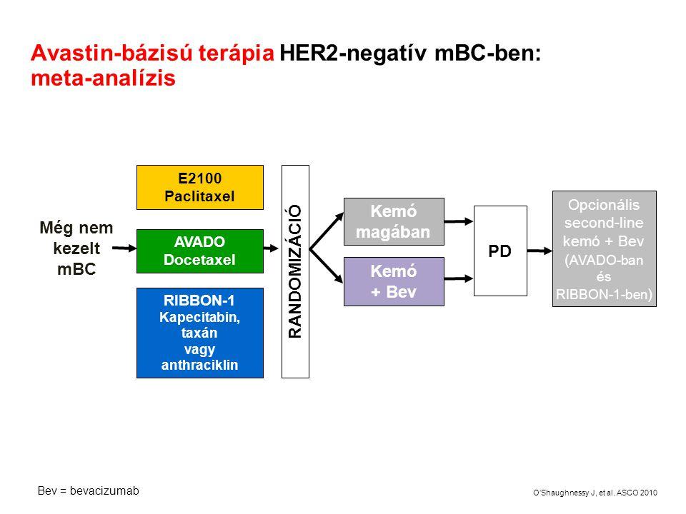 Avastin-bázisú terápia HER2-negatív mBC-ben: meta-analízis