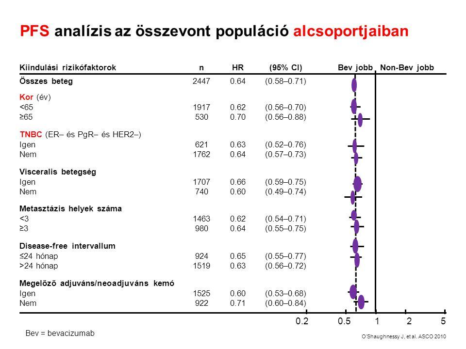 PFS analízis az összevont populáció alcsoportjaiban