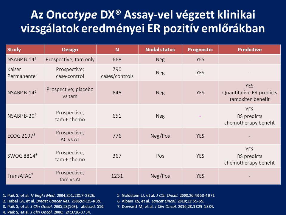 Az Oncotype DX® Assay-vel végzett klinikai vizsgálatok eredményei ER pozitív emlőrákban