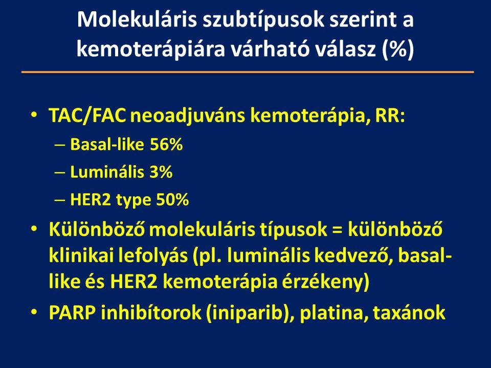 Molekuláris szubtípusok szerint a kemoterápiára várható válasz (%)