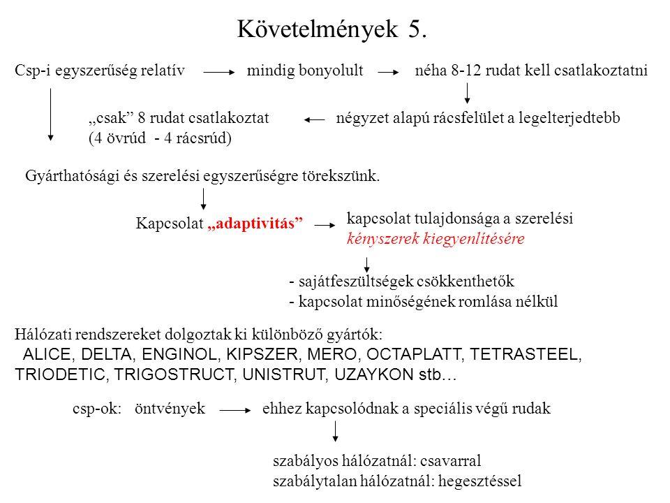 Követelmények 5. Csp-i egyszerűség relatív mindig bonyolult