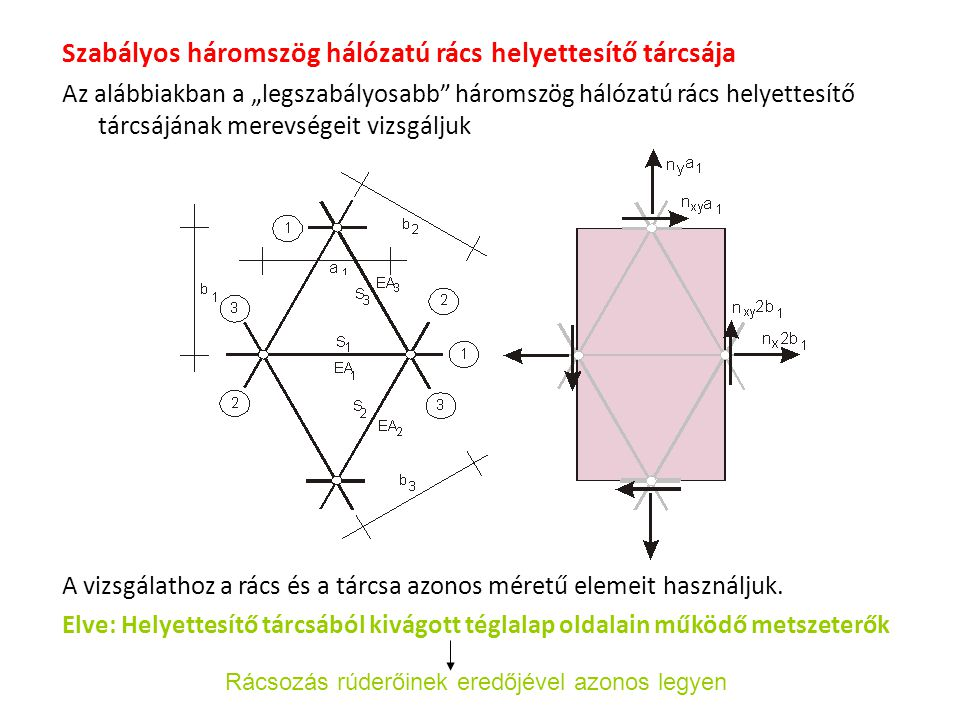 Szabályos háromszög hálózatú rács helyettesítő tárcsája