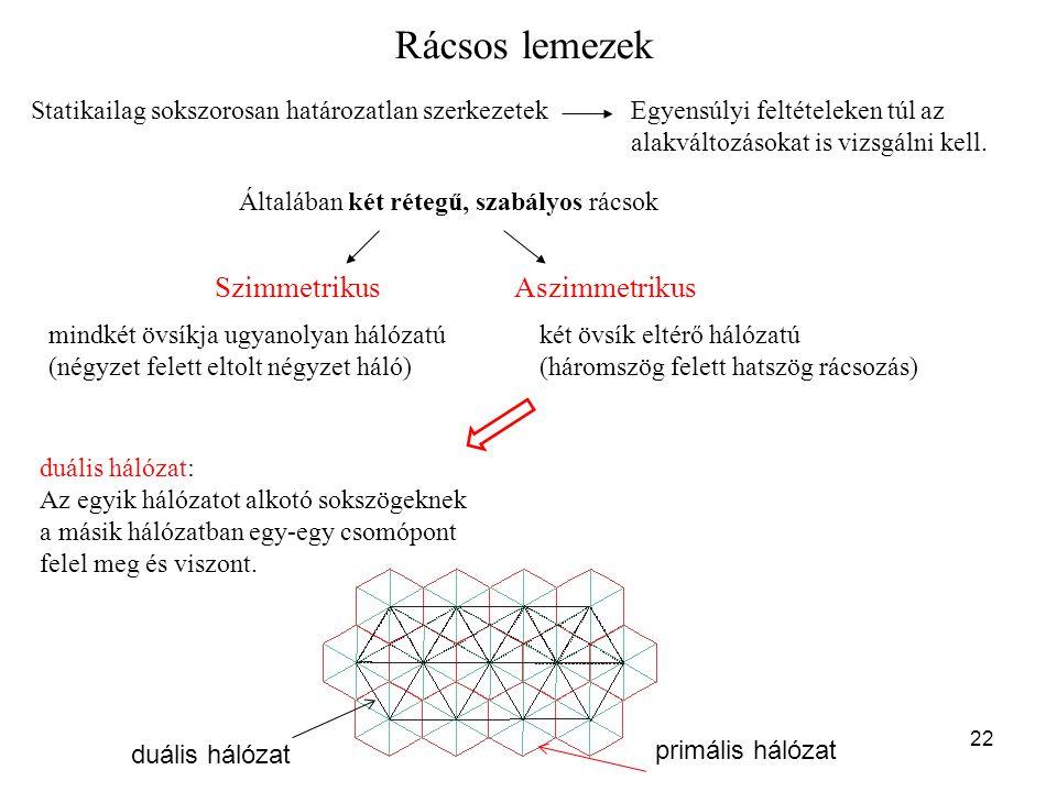 Rácsos lemezek Szimmetrikus Aszimmetrikus