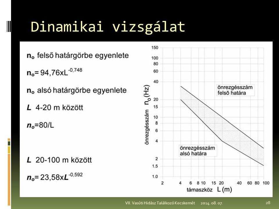 Dinamikai vizsgálat VII. Vasúti Hidász Találkozó Kecskemét 2017.04.05.