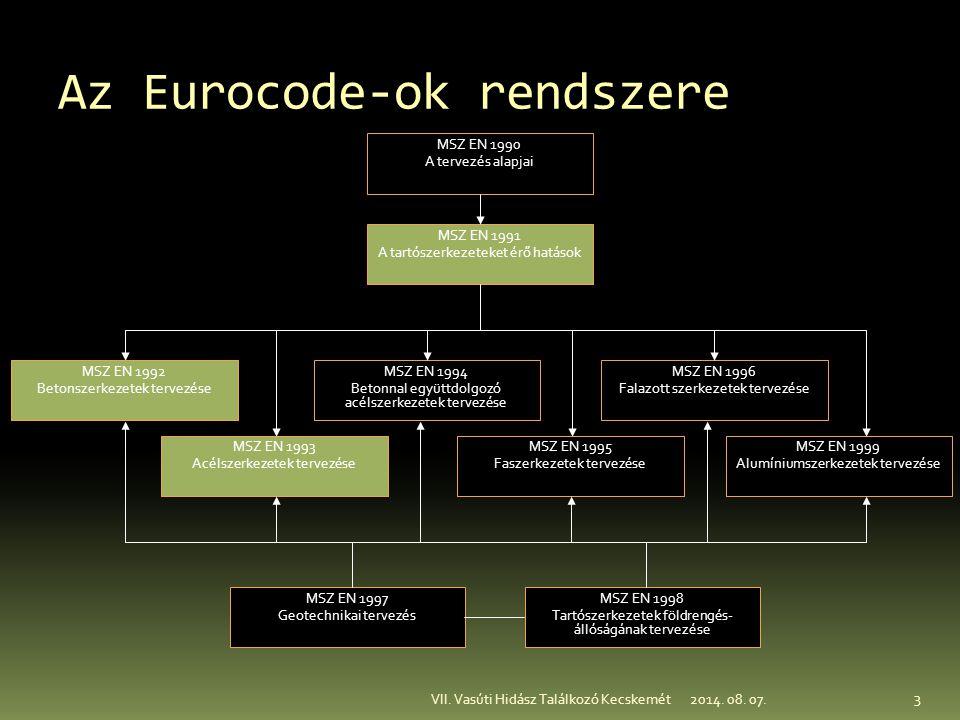 Az Eurocode-ok rendszere