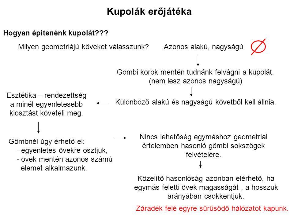 Esztétika – rendezettség a minél egyenletesebb kiosztást követeli meg.